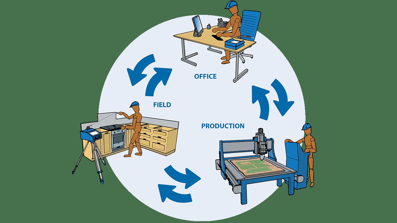 Infográfico- Software Prodim Factory: Conecte Campo, Escritório e Produção